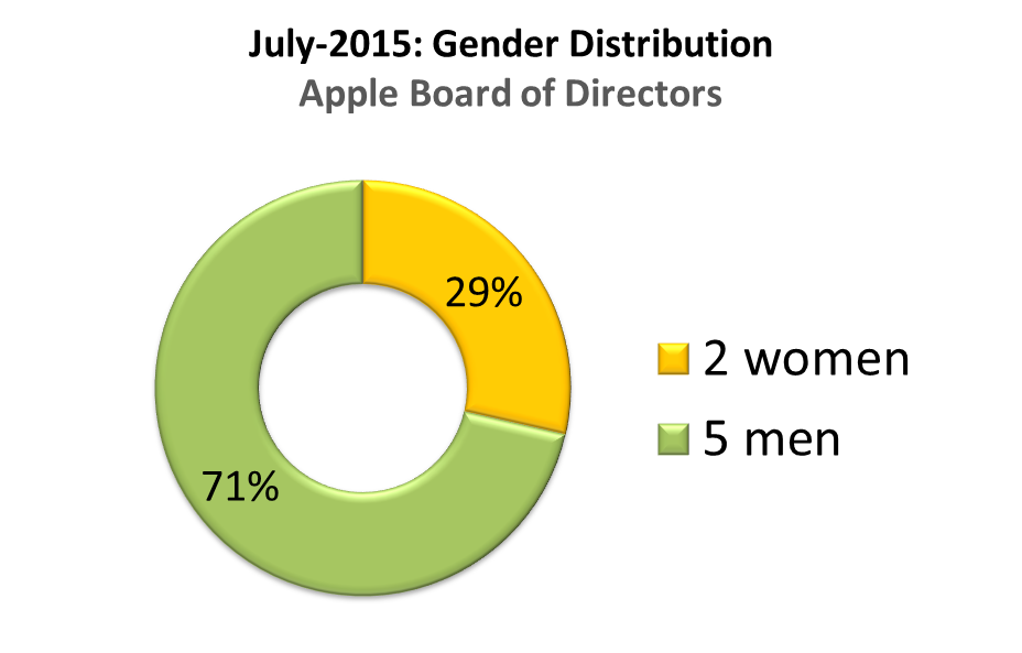 apple board of directors Alabama appleseed is affiliated with the national network of appleseed centers located throughout north america appleseed was founded in 1994 with the mission to.